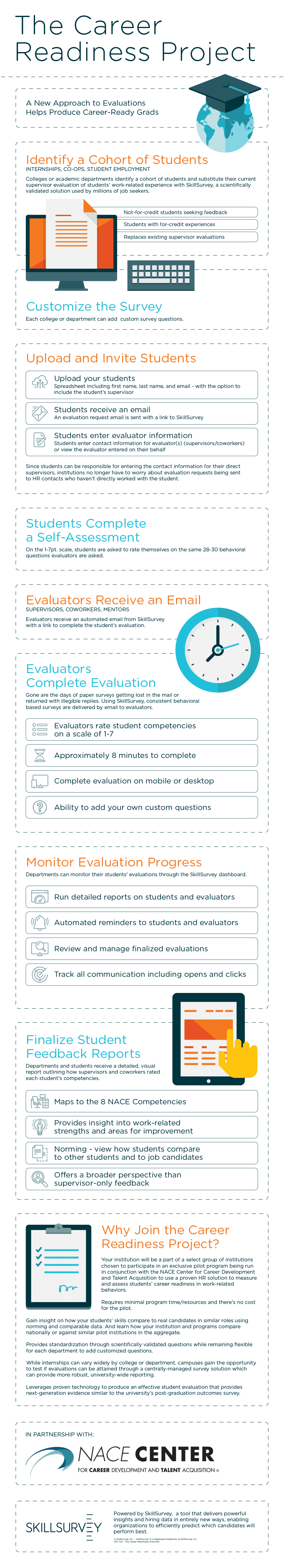Career Readiness Infographic